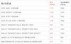 tabell over priser på nivea produkter som selges i våre fysiske butikker